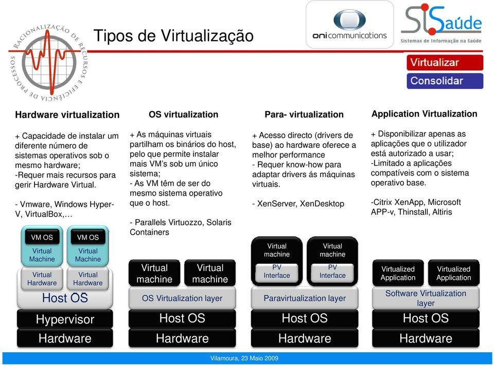 - Vmware, Windows Hyper- V, VirtualBox, VM OS Virtual Machine Virtual Hardware VM OS Virtual Machine Virtual Hardware Host OS Hypervisor Hardware + As máquinas virtuais partilham os binários do host,
