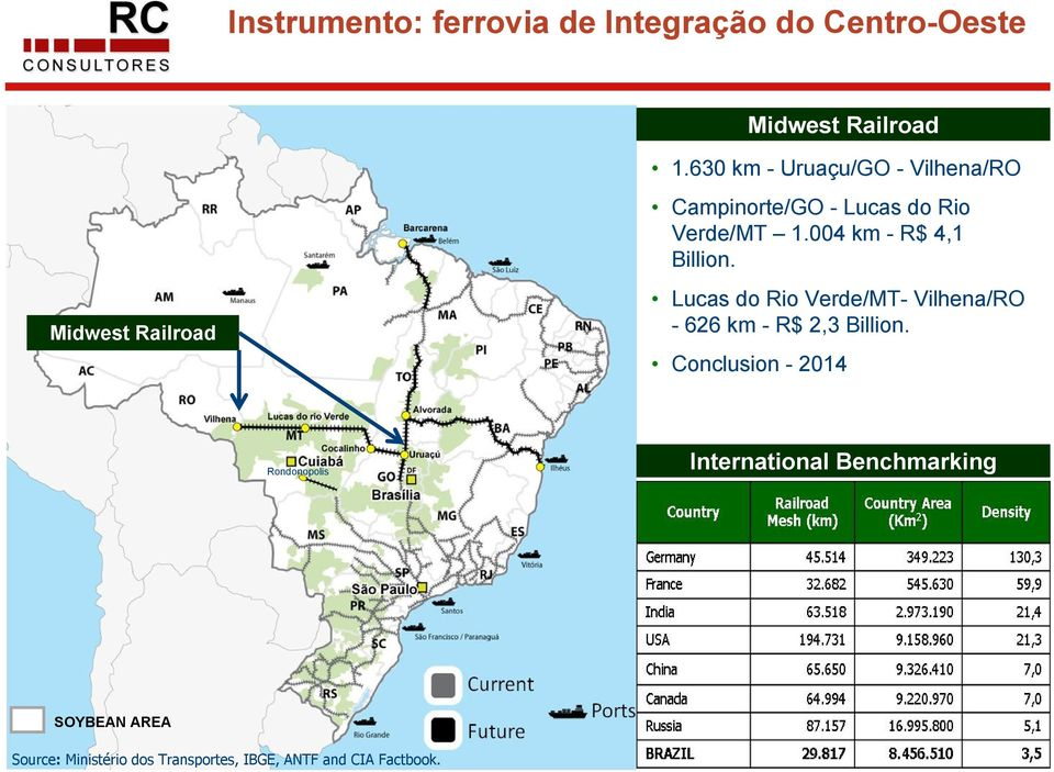 Midwest Railroad Lucas do Rio Verde/MT- Vilhena/RO - 626 km - R$ 2,3 Billion.
