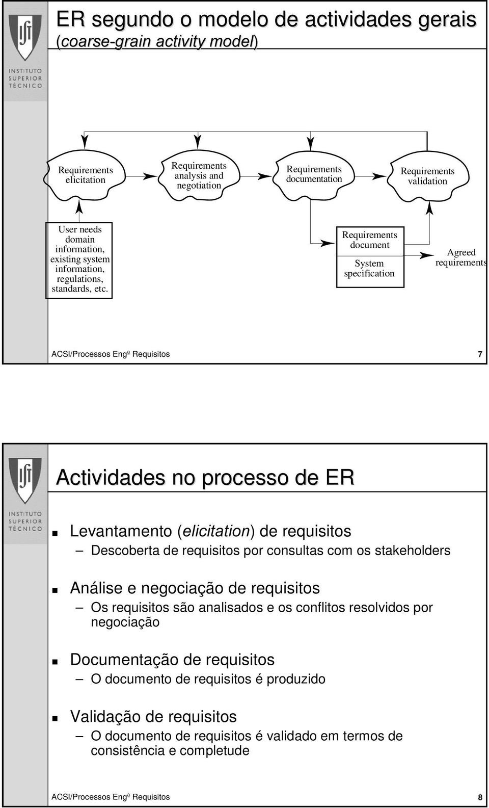 document System specification Agreed requirements Actividades no processo de ER Levantamento (HOLFLWDWLRQ) de requisitos Descoberta de requisitos por consultas com os