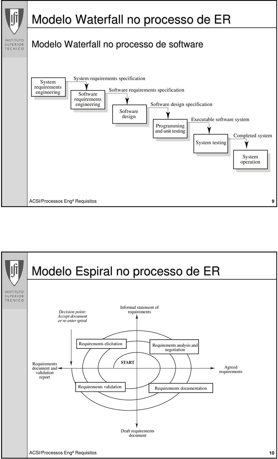system System testing Completed system System operation Modelo Espiral no processo de ER Decision point: Accept document or re-enter spiral Informal