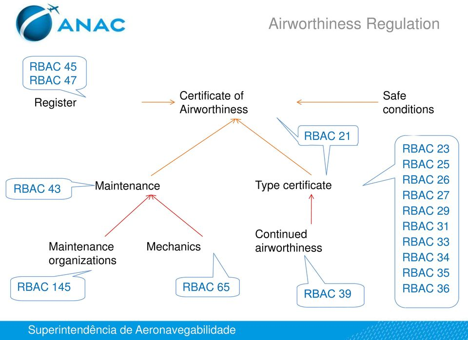 Maintenance Mechanics RBAC 65 Type certificate Continued airworthiness