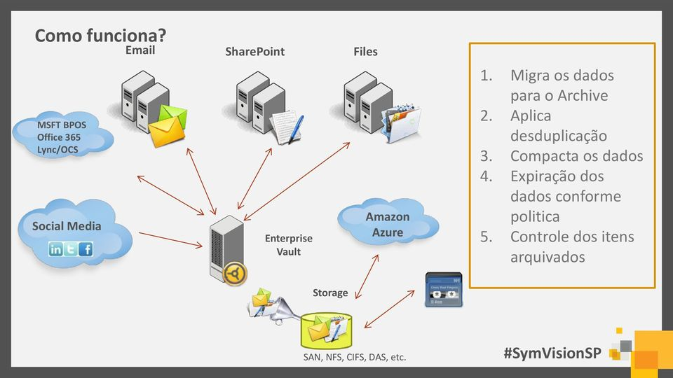 Enterprise Vault Amazon Azure 1. Migra os dados para o Archive 2.
