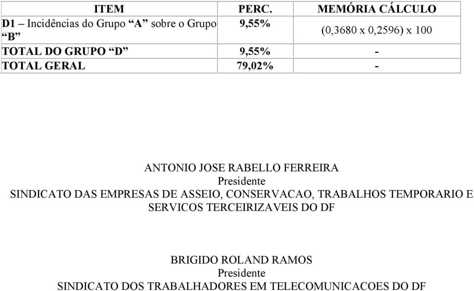 TOTAL DO GRUPO D 9,55% - TOTAL GERAL 79,02% - ANTONIO JOSE RABELLO FERREIRA Presidente