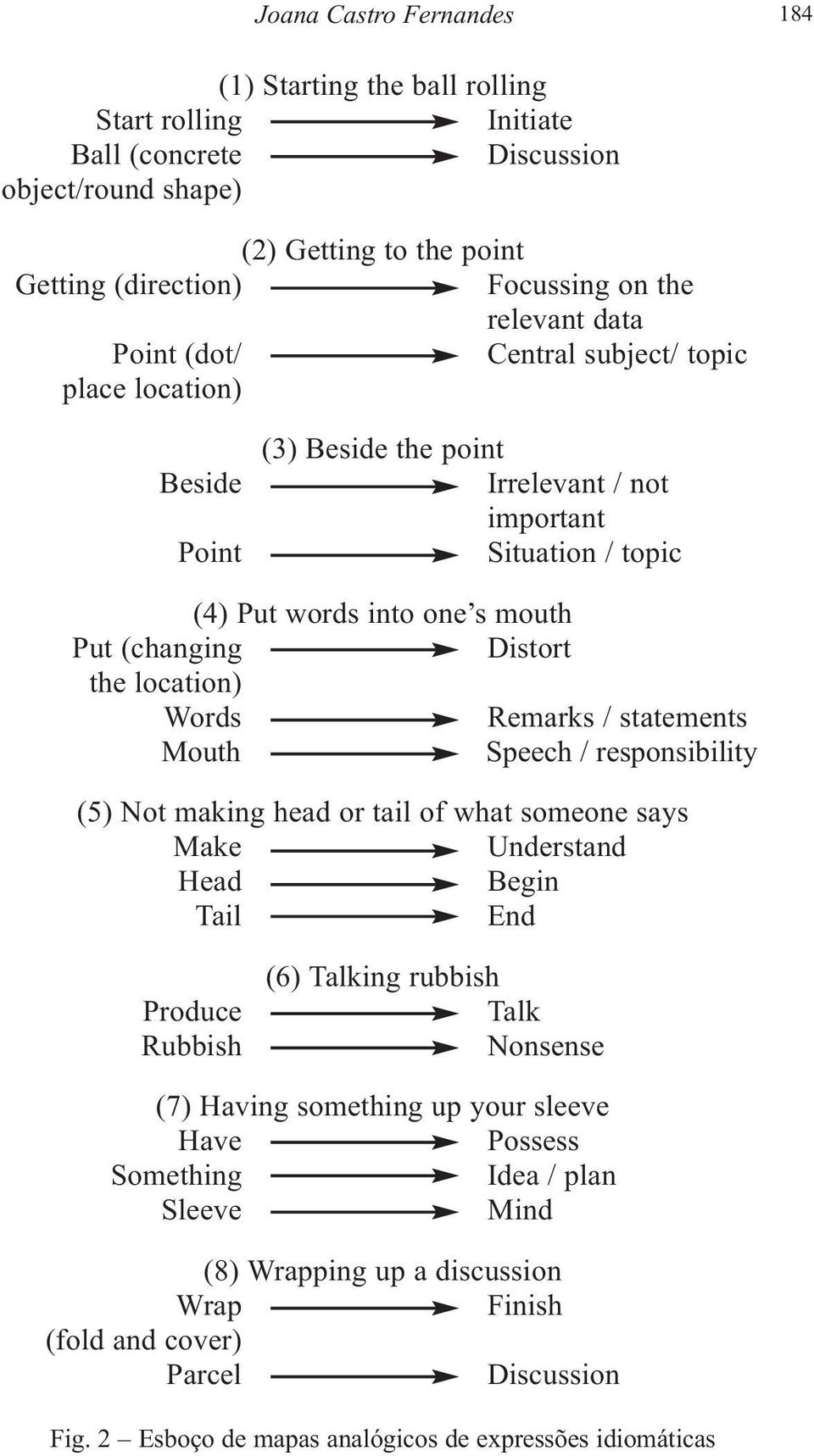 location) Words Remarks / statements Mouth Speech / responsibility (5) Not making head or tail of what someone says Make Understand Head Begin Tail End Produce Rubbish (6) Talking rubbish Talk