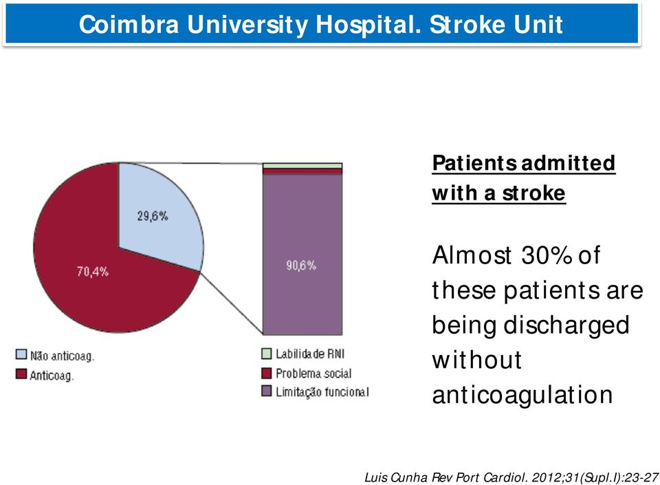 Almost 30% of these patients are being discharged