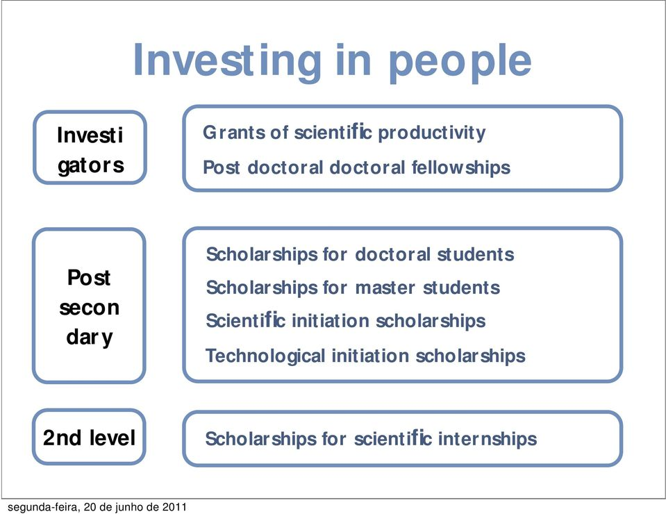 students Scholarships for master students Scientific initiation scholarships