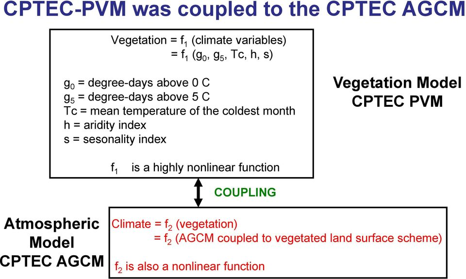 = sesonality index Vegetation Model CPTEC PVM f 1 is a highly nonlinear function COUPLING Atmospheric Model CPTEC