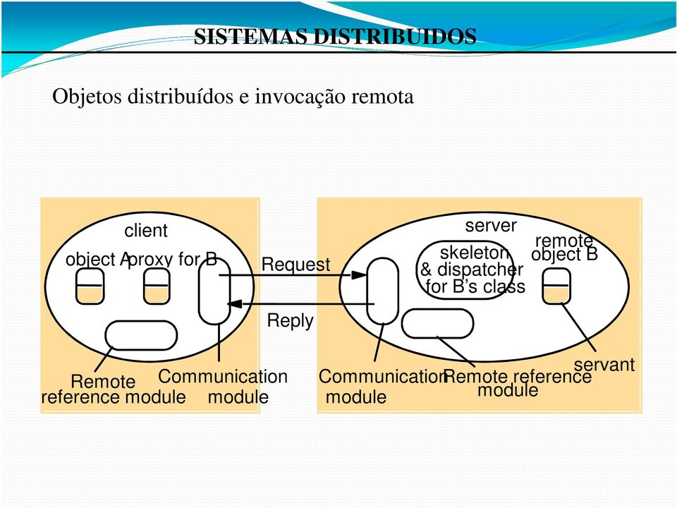 class remote object B Reply Remote Communication reference