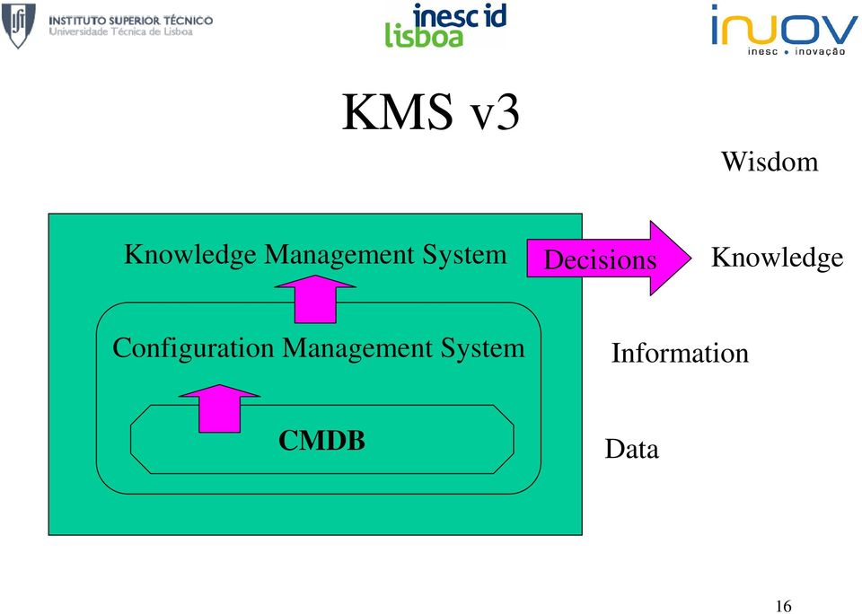 Knowledge Configuration