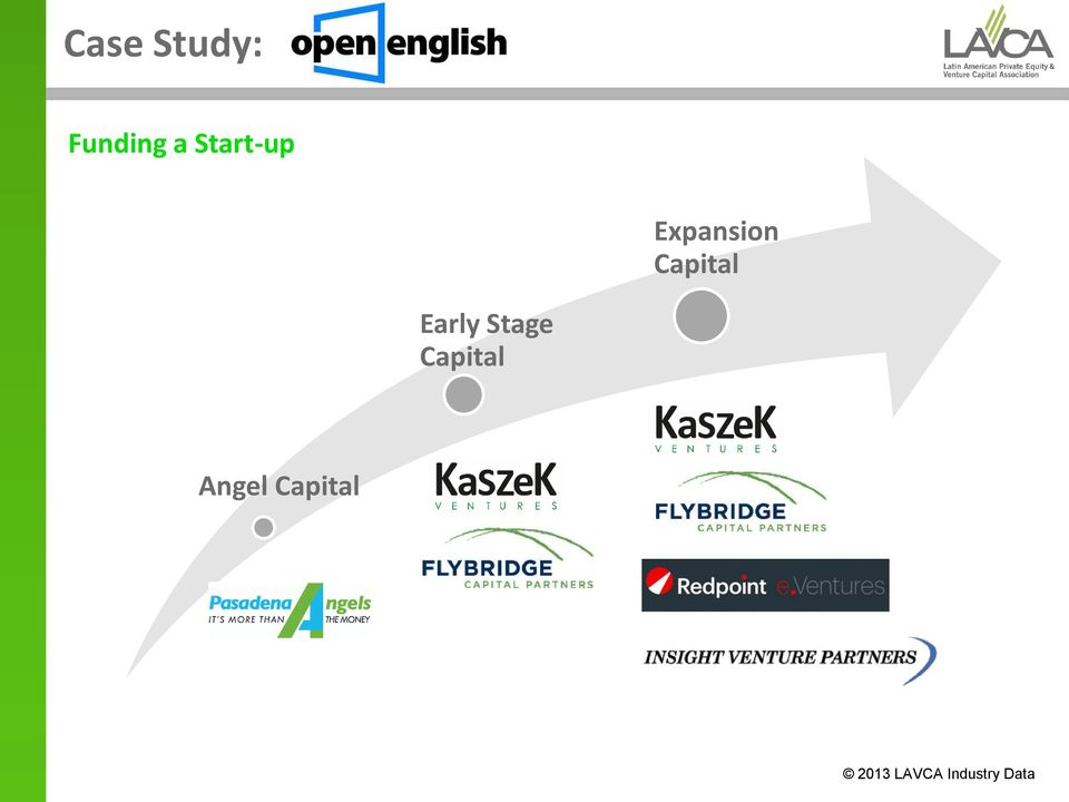 Early Stage Capital Angel