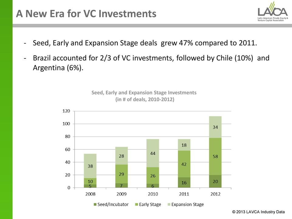 - Brazil accounted for 2/3 of VC investments, followed by Chile (10%)