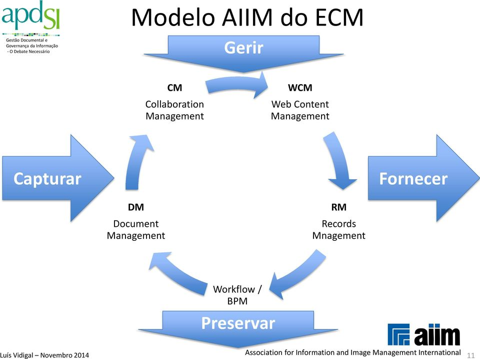 Management RM Records Mnagement Workflow / BPM Preservar