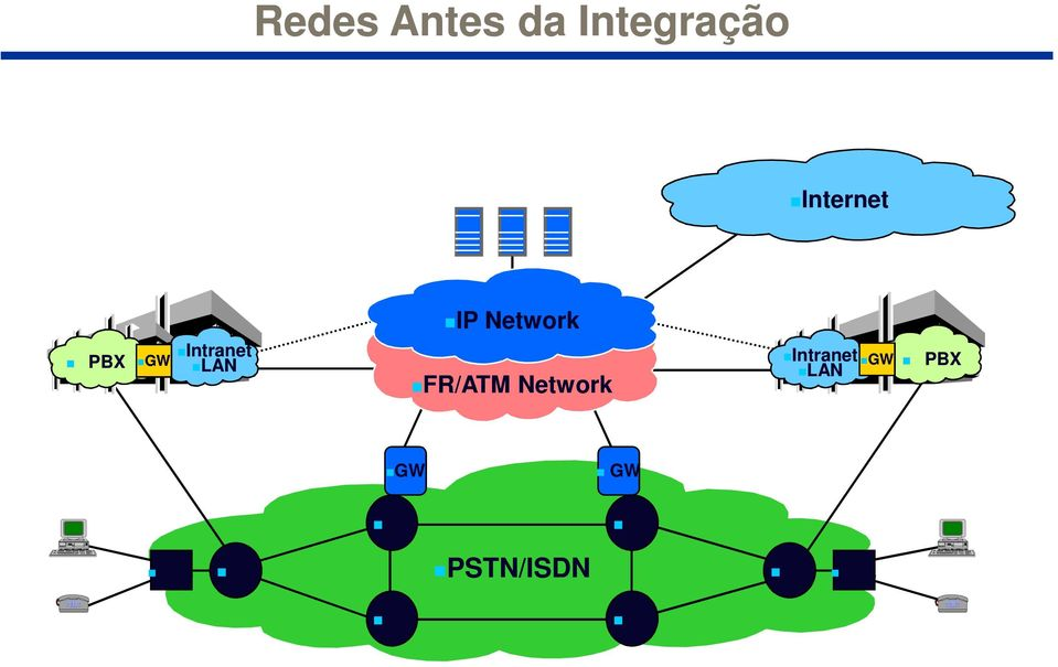 FR/ATM Network Intranet LAN GW PBX
