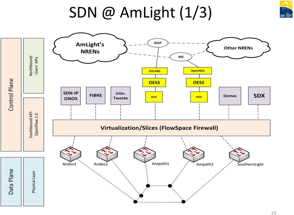 0 Physical Layer SDN-IP ONOS Andes1 FIBRE NOX Virtualization/Slices