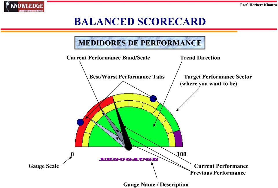 Tabs Target Performance Sector (where you want to be) Gauge
