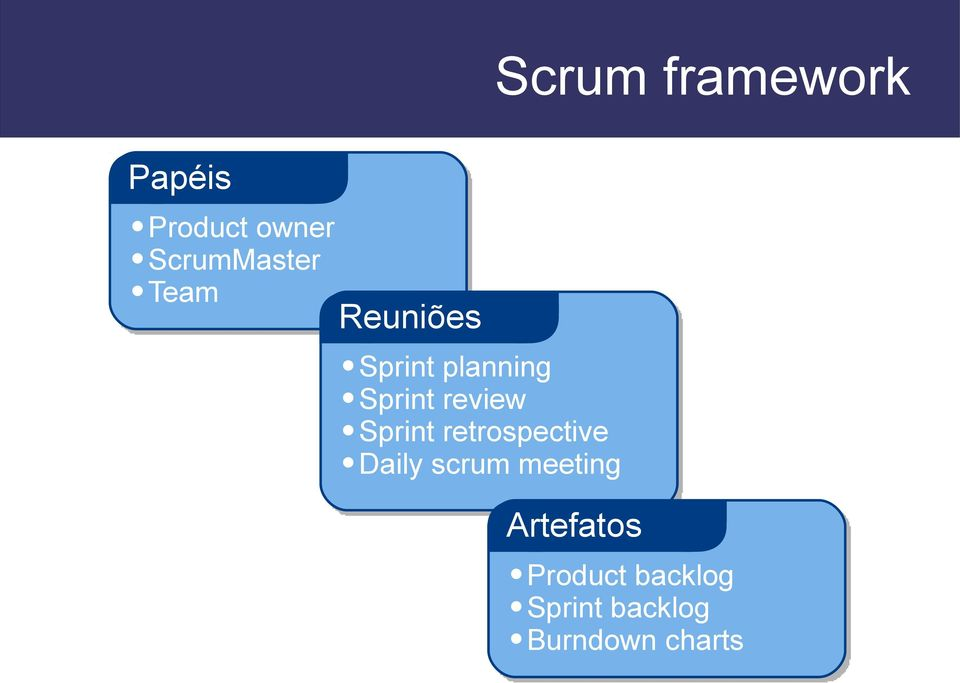 Sprint review Sprint retrospective Daily scrum