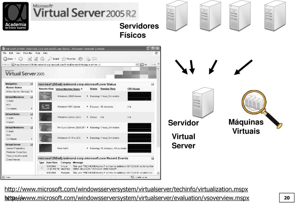 com/windowsserversystem/virtualserver/techinfo/virtualization.