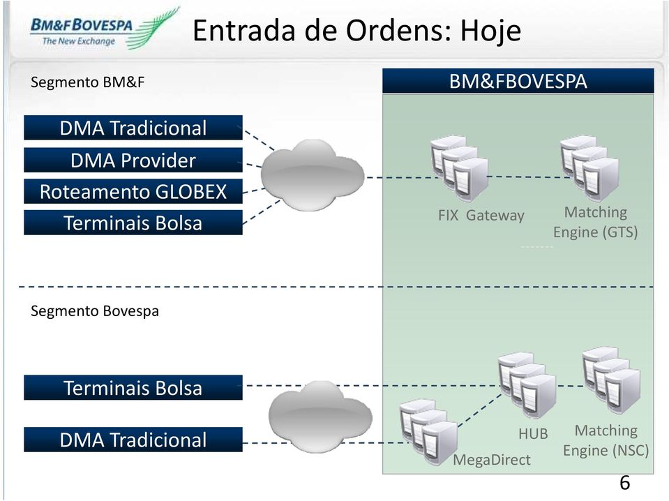 Bolsa FIX Gateway Matching Engine(GTS) Segmento Bovespa