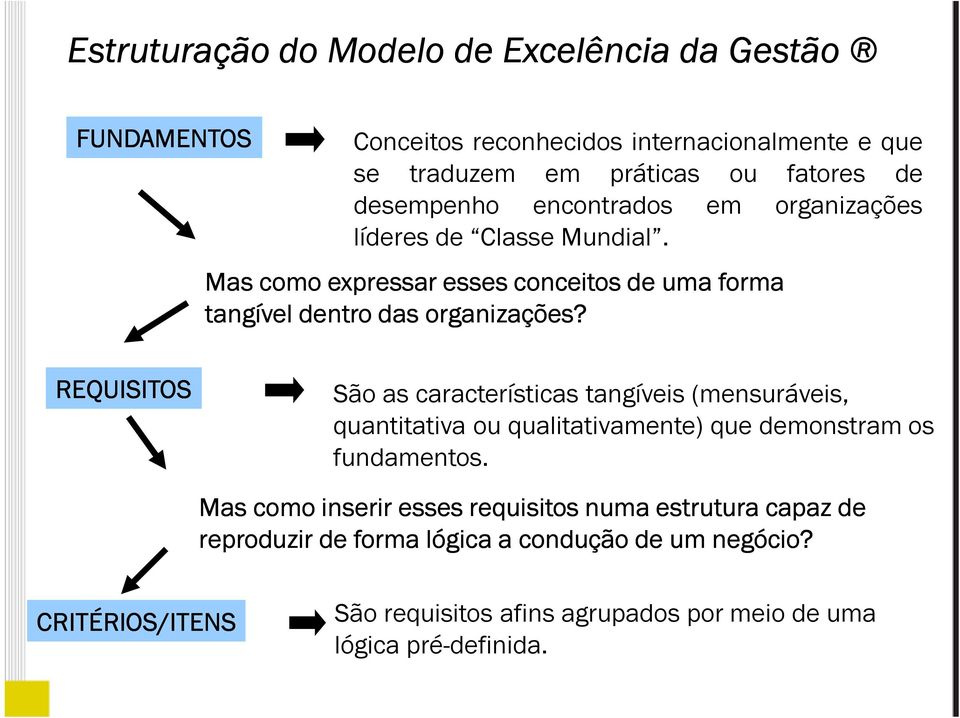 REQUISITOS São as características tangíveis (mensuráveis, quantitativa ou qualitativamente) que demonstram os fundamentos.