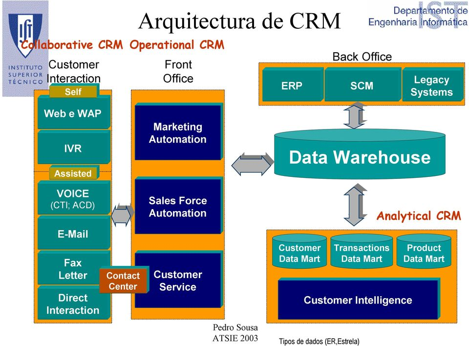 Sales Force Automation Analytical CRM E-Mail Fax Letter Direct Interaction Contact Center Customer