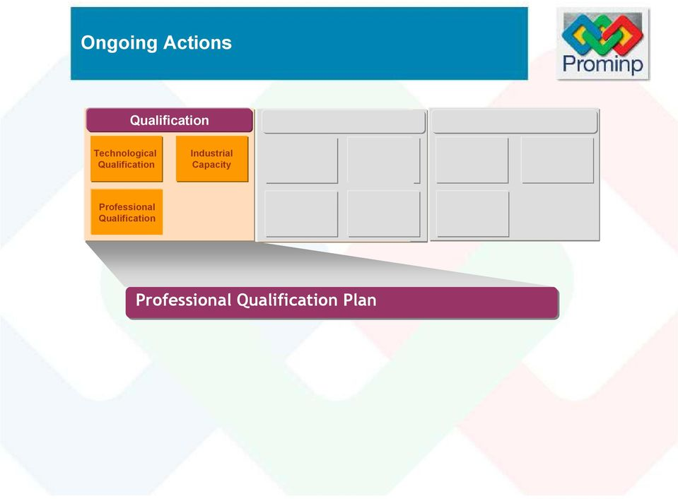 Competitiveness Professional Qualification Tributary Policy Tributary Policy Foster Foster