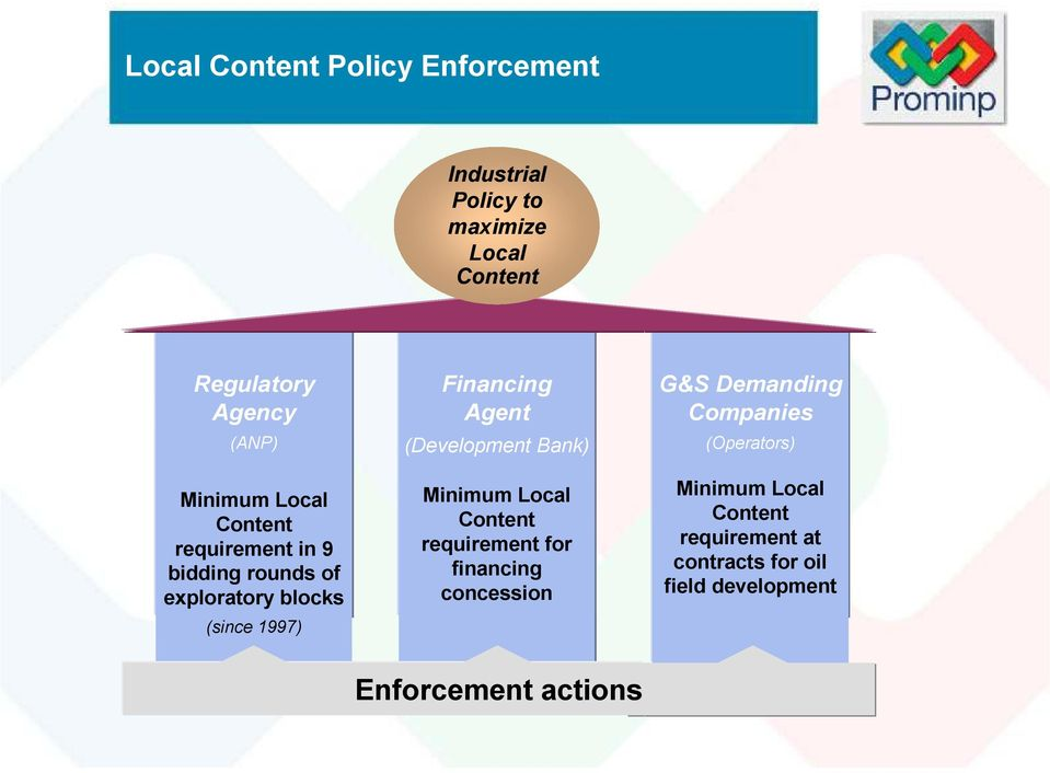 Agent (Development Bank) Minimum Local Content requirement for financing concession G&S Demanding