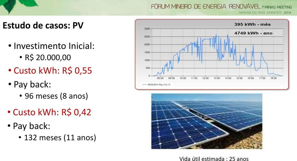 meses (8 anos) Custo kwh: R$ 0,42 Pay back: