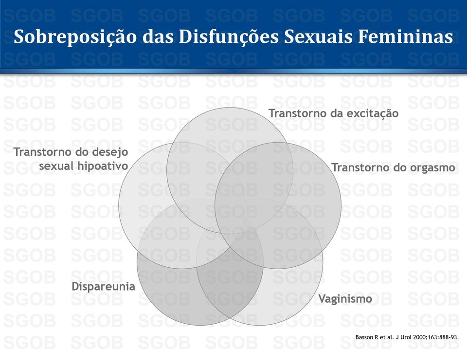 sexual hipoativo Transtorno do orgasmo