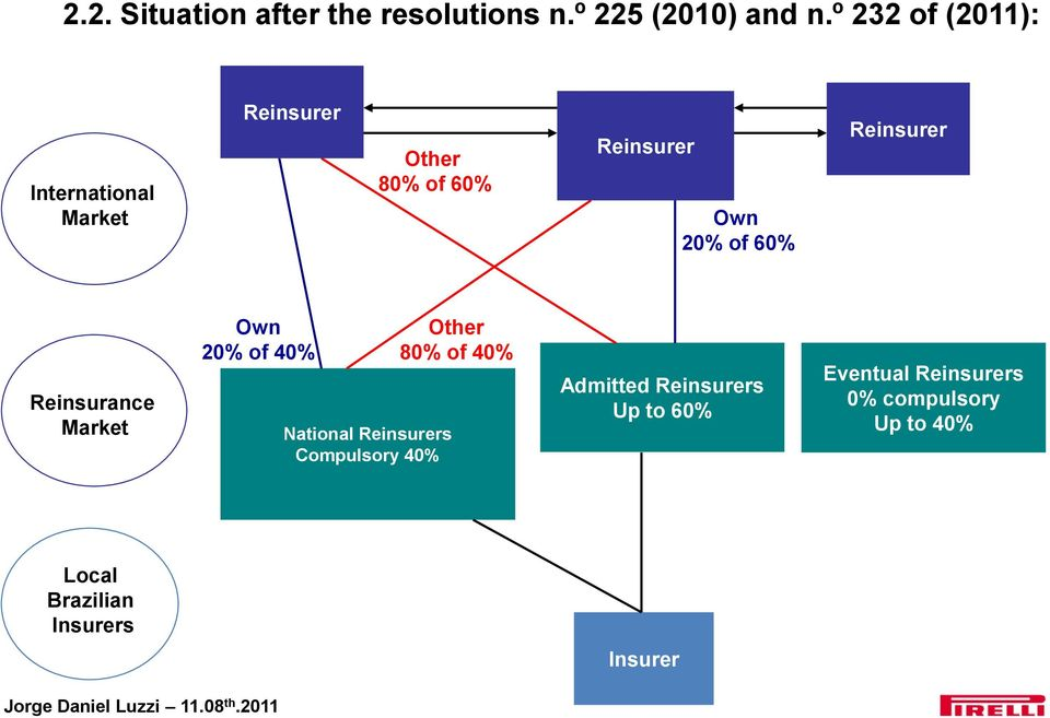 60% Reinsurer Reinsurance Market Own 20% of 40% National Reinsurers Compulsory 40%