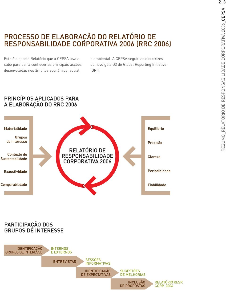 A CEPSA seguiu as directrizes do novo guia G3 do Global Reporting Initiative (GRI).