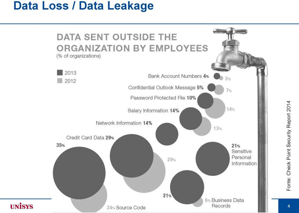 Data Leakage 2014 Unisys