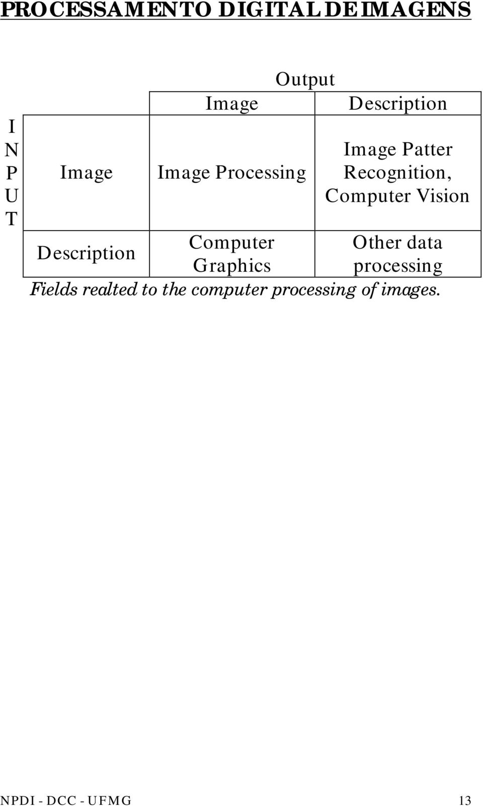 Vision Computer Other data Description Graphics processing