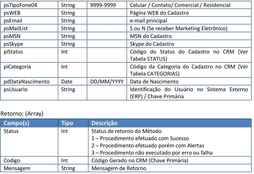 do Status do Cadastro no CRM (Ver Tabela STATUS) picategoria Int Código da Categoria do Cadastro no CRM (Ver Tabela CATEGORIAS)