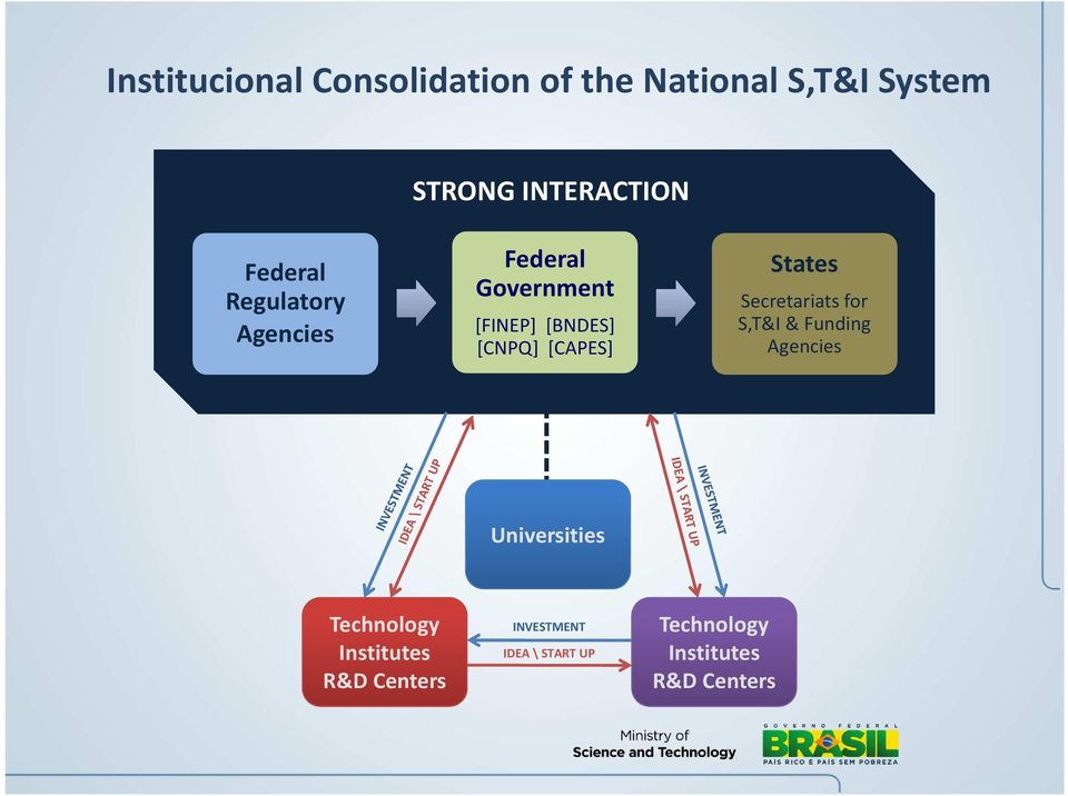 States Secretariats for S,T&I & Funding Agencies Universities Technology