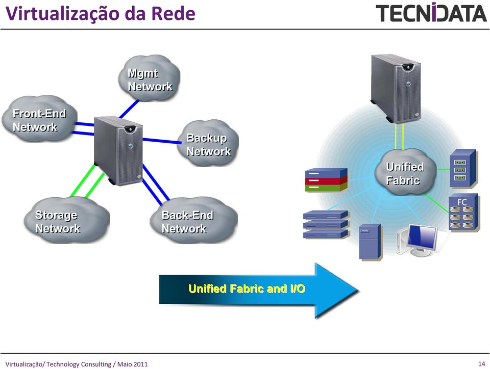 Unified Fabric Storage Network