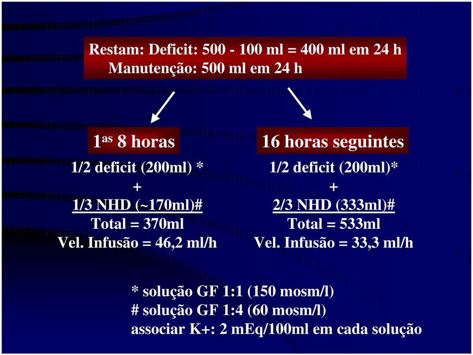 Infusão = 46,2 ml/h 1/2 deficit (200ml)* + 2/3 NHD (333ml)# Total = 533ml Vel.