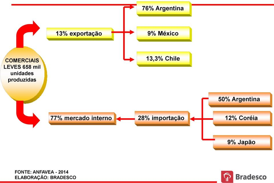 13,3% Chile 50% Argentina 77% mercado interno