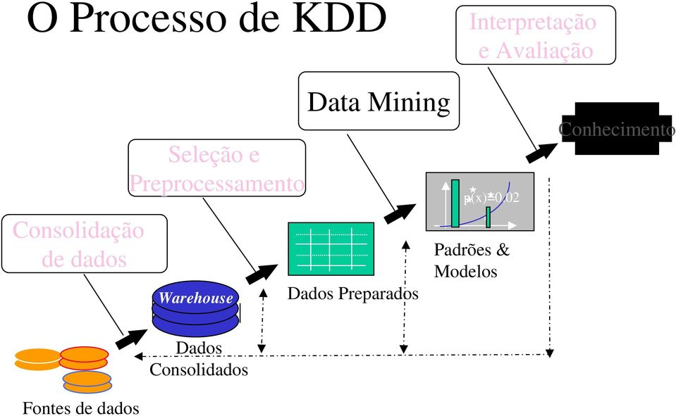 Warehouse Data Mining Dados Preparados p(x)=0.