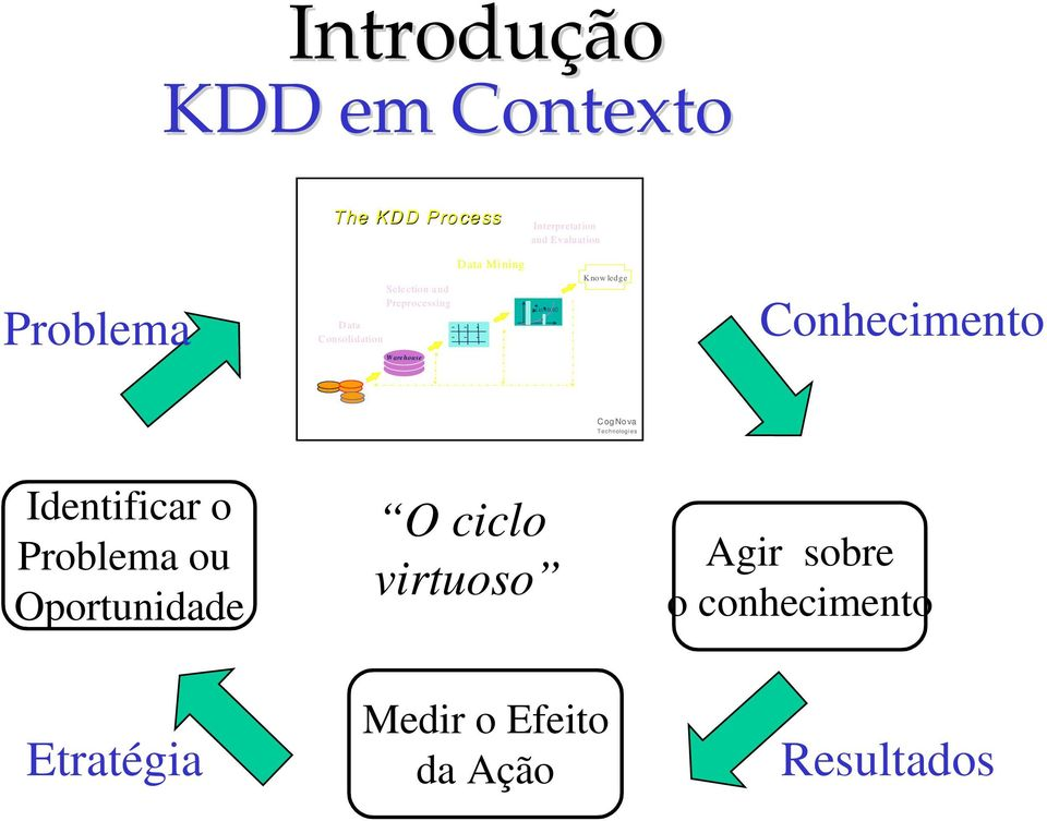 02 Patterns & M odels K now ledge Conhecimento Consolida ted Data Data Sources C og No va T ec