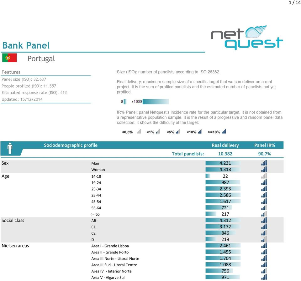 project. It is the sum of profiled panelists and the estimated number of panelists not yet profiled. IR% Panel: panel Netquest's incidence rate for the particular target.