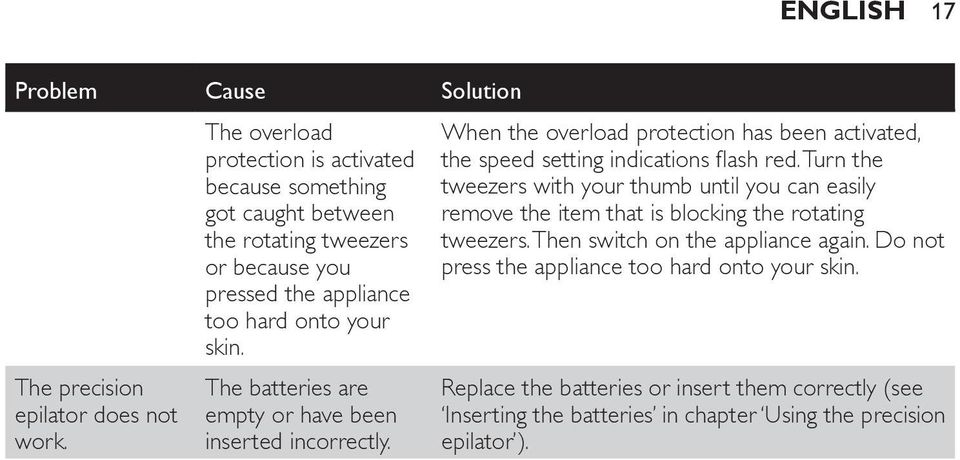 The batteries are empty or have been inserted incorrectly. When the overload protection has been activated, the speed setting indications flash red.