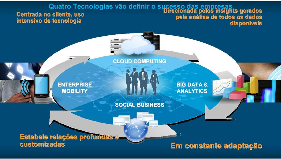 CLOUD COMPUTING ENTERPRISE MOBILITY BIG DATA & ANALYTICS SOCIAL BUSINESS Estabele relações