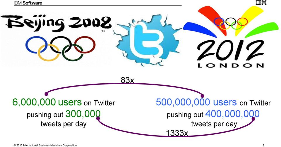 Twitter pushing out 400,000,000 1333x tweets