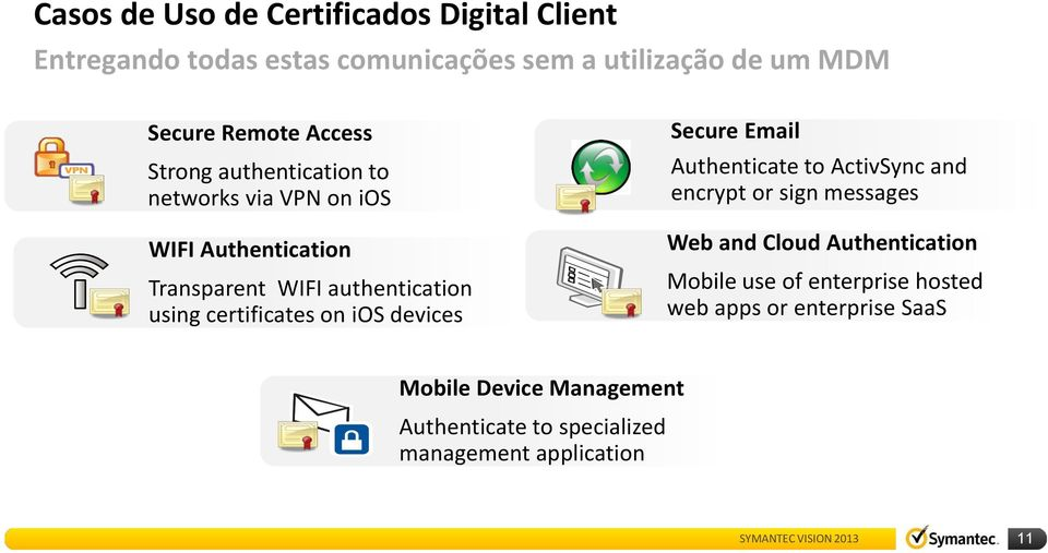 devices Secure Email Authenticate to ActivSync and encrypt or sign messages Web and Cloud Authentication Mobile use of enterprise