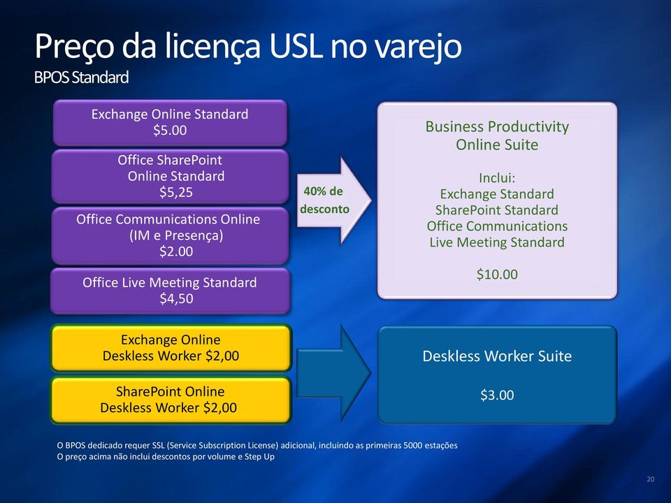 00 Office Live Meeting Standard $4,50 40% de desconto Business Productivity Online Suite Inclui: Exchange Standard SharePoint Standard Office