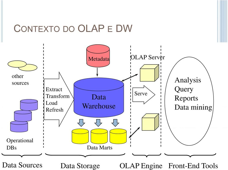 Serve Analysis Query Reports Data mining Operational