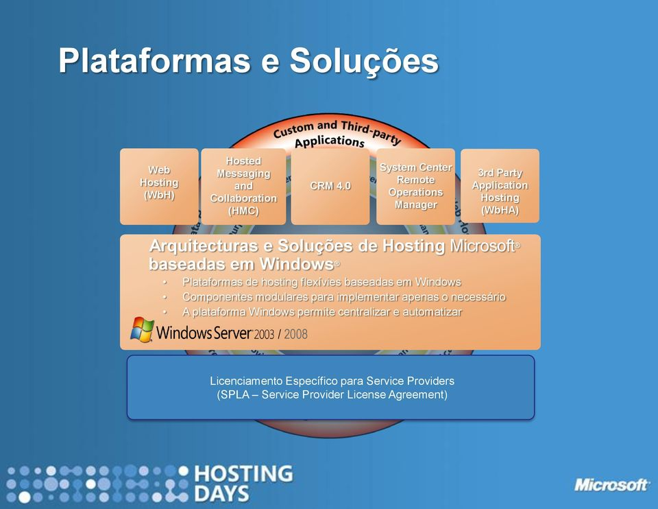 Microsoft baseadas em Windows Plataformas de hosting flexívies baseadas em Windows Componentes modulares para implementar