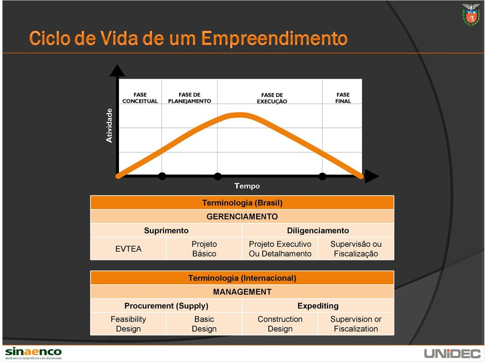 Diligenciamento Supervisão ou Fiscalização Procurement (Supply) Feasibility Design