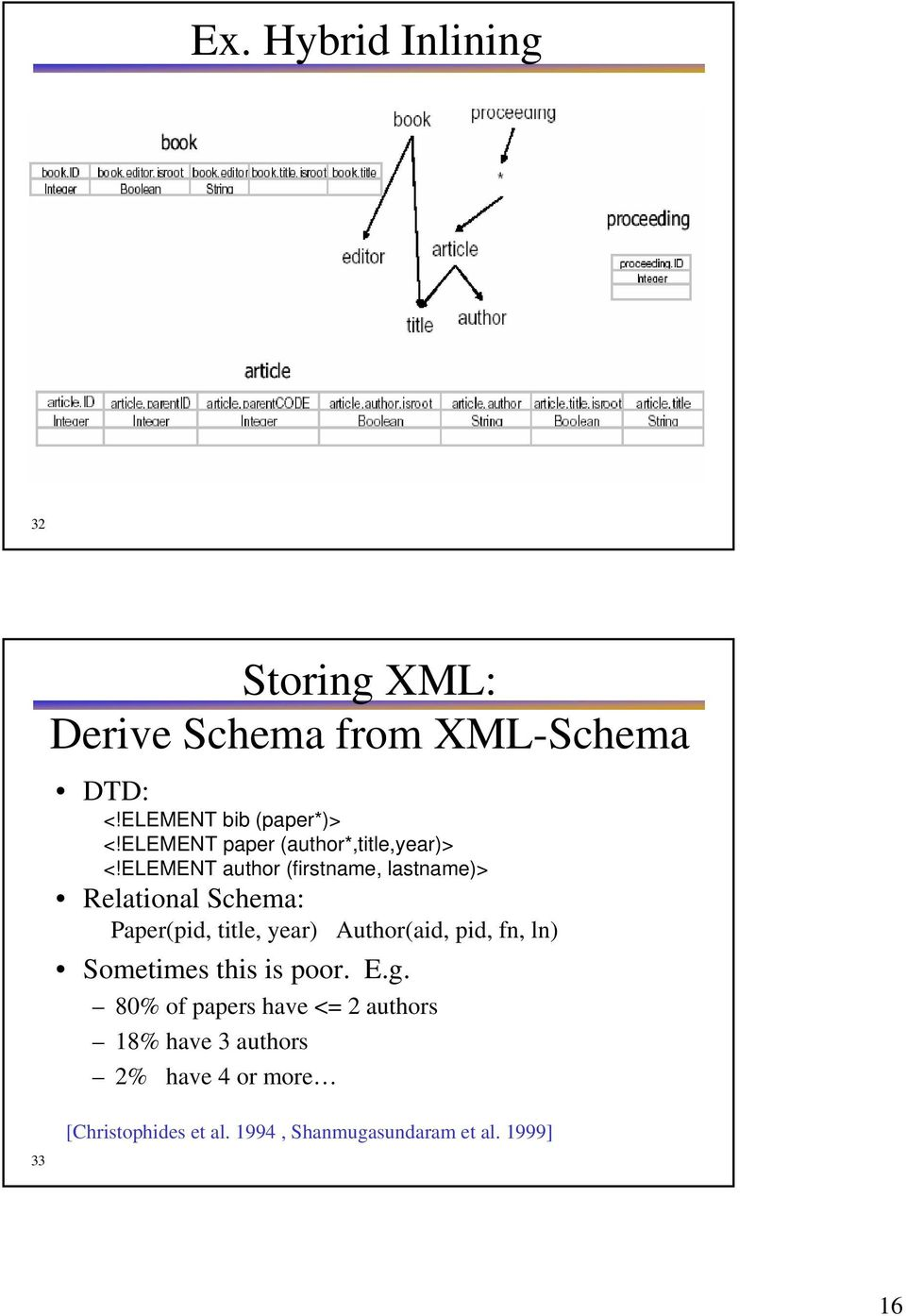 ELEMENT author (firstname, lastname)> Relational Schema: Paper(pid, title, year) Author(aid, pid,