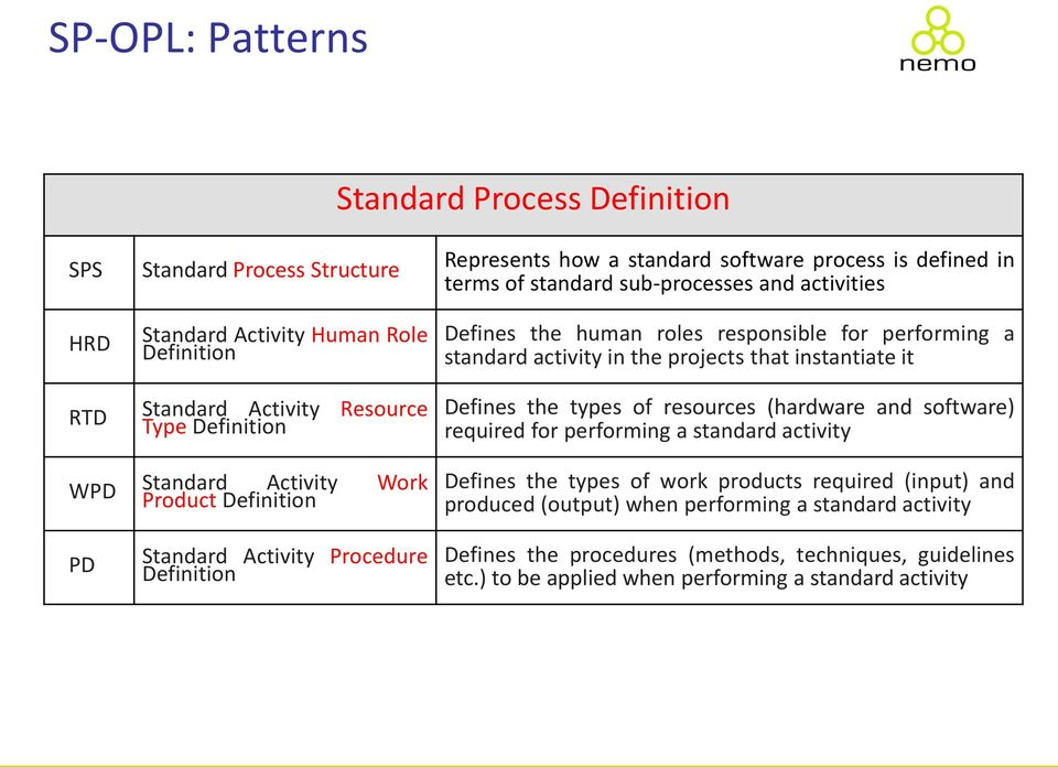types of resources (hardware and software) required for performing a standard activity WPD Standard Activity Work Product Definition Defines the types of work products required (input) and